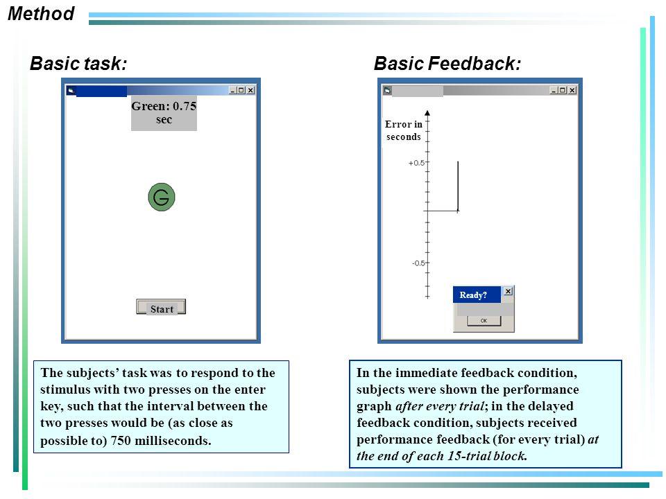 Basic task: Basic Feedback: Start Green: 0.75 sec Ready.