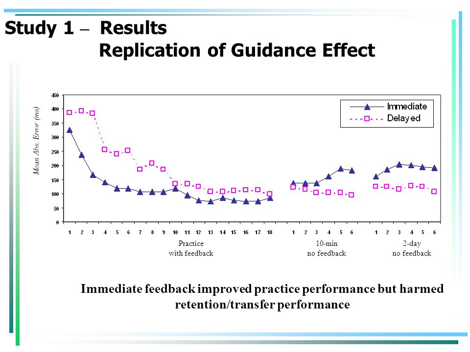 Immediate feedback improved practice performance but harmed retention/transfer performance Mean Abs.