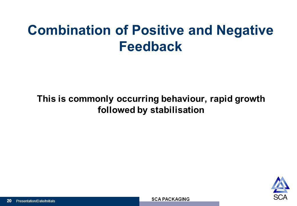 SCA PACKAGING 20 Presentation/Date/Initials Combination of Positive and Negative Feedback This is commonly occurring behaviour, rapid growth followed by stabilisation
