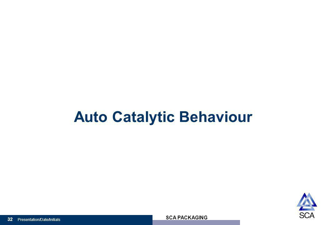 SCA PACKAGING 32 Presentation/Date/Initials Auto Catalytic Behaviour