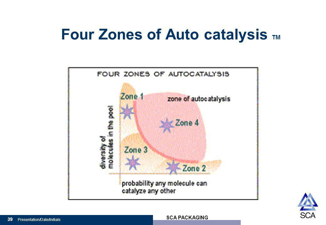 SCA PACKAGING 39 Presentation/Date/Initials Four Zones of Auto catalysis TM