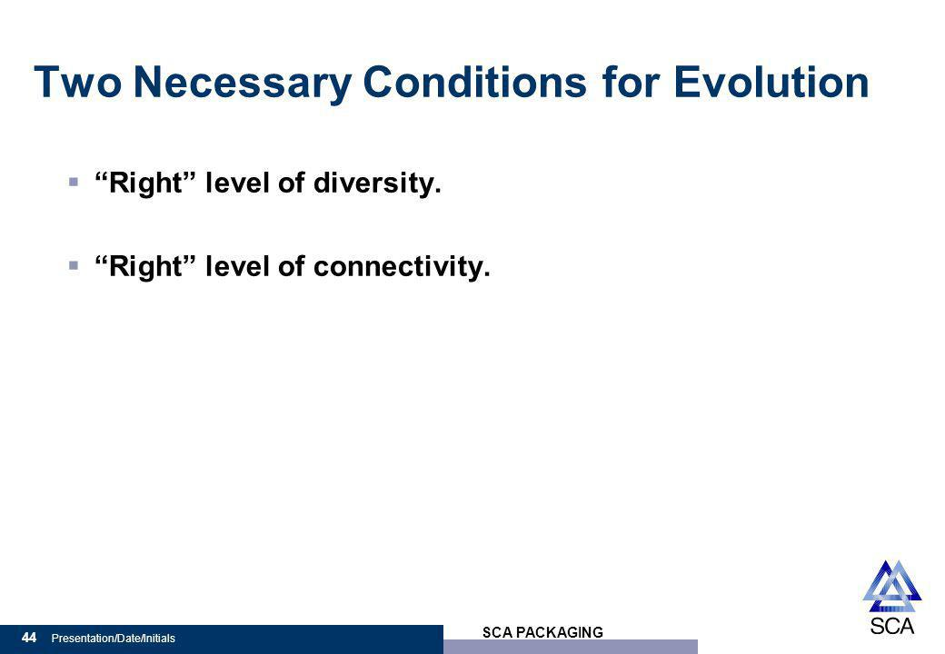 SCA PACKAGING 44 Presentation/Date/Initials Two Necessary Conditions for Evolution Right level of diversity.
