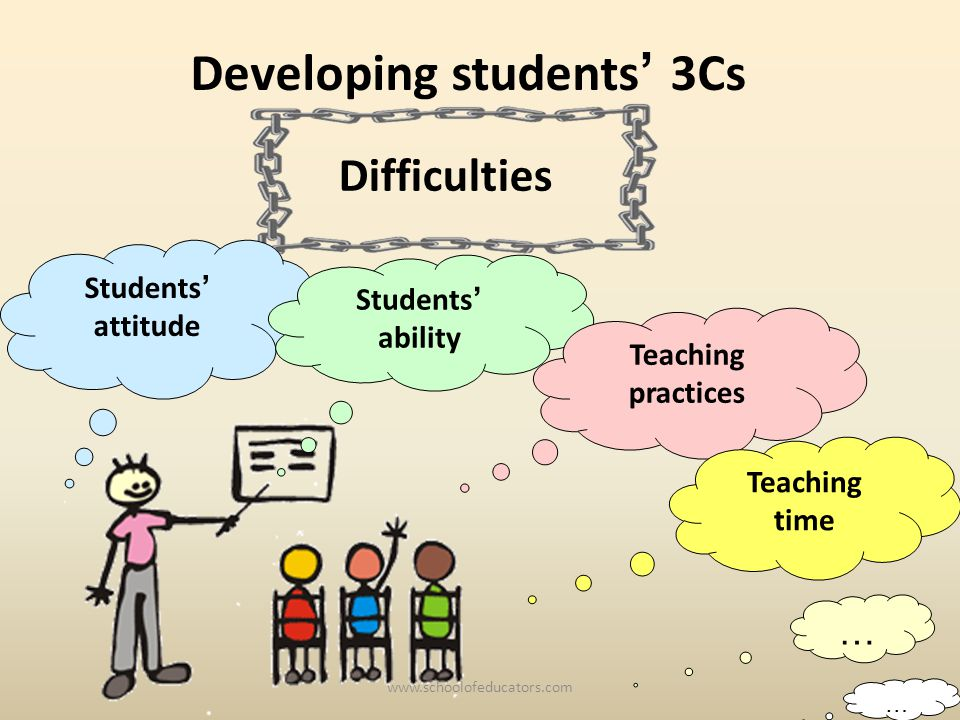 Students attitude Difficulties Students ability Teaching practices Developing students 3Cs Teaching time … … www.schoolofeducators.com
