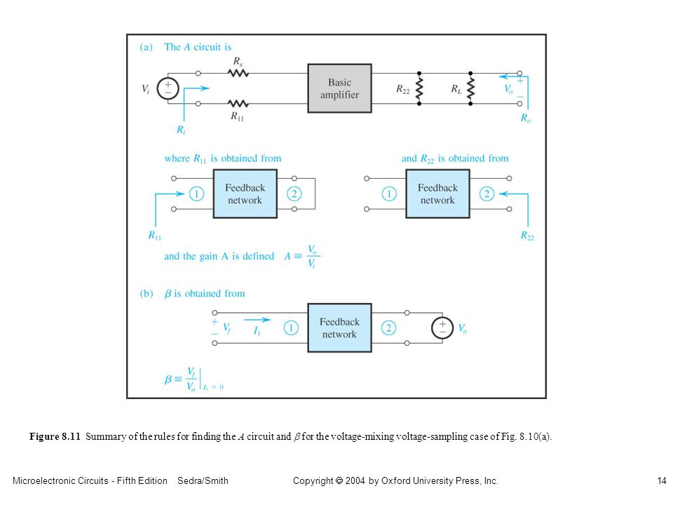 Microelectronic Circuits - Fifth Edition Sedra/Smith14 Copyright 2004 by Oxford University Press, Inc. Figure 8.11 Summary of the rules for finding th