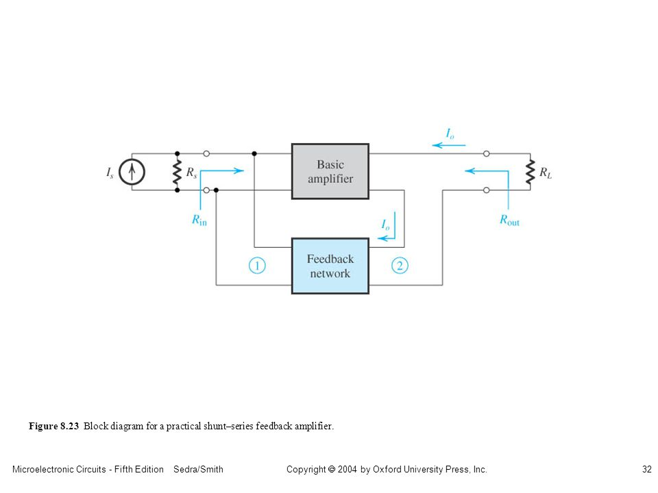 Microelectronic Circuits - Fifth Edition Sedra/Smith32 Copyright 2004 by Oxford University Press, Inc. Figure 8.23 Block diagram for a practical shunt