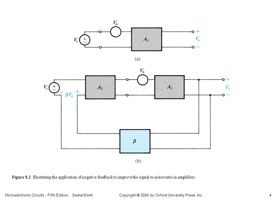 Microelectronic Circuits - Fifth Edition Sedra/Smith4 Copyright 2004 by Oxford University Press, Inc. Figure 8.2 Illustrating the application of negat