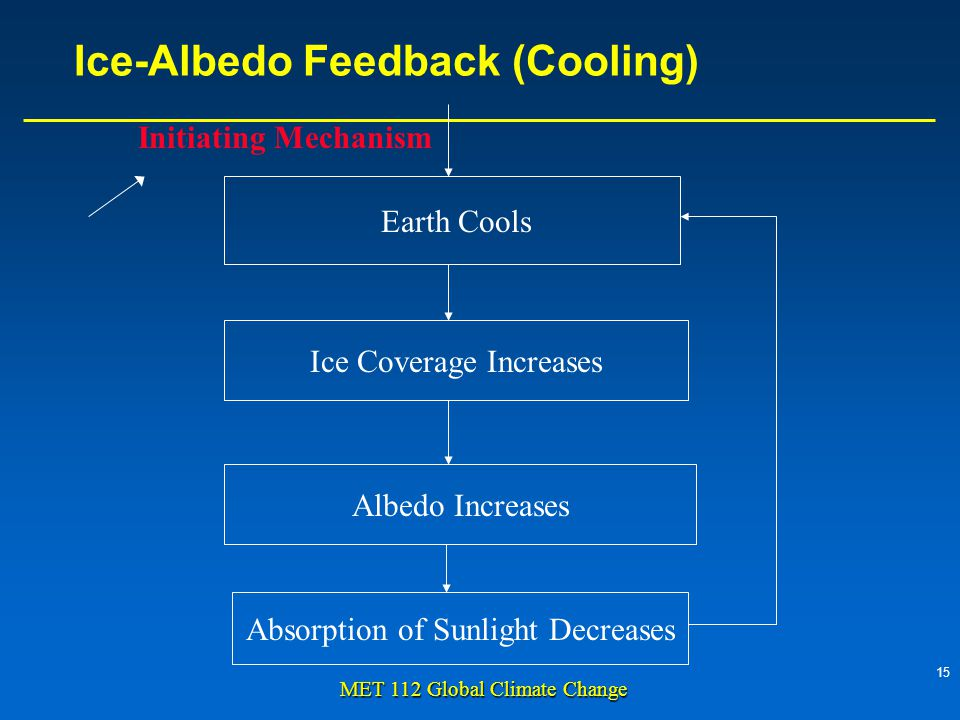 15 MET 112 Global Climate Change Ice-Albedo Feedback (Cooling) Earth Cools Ice Coverage Increases Albedo Increases Absorption of Sunlight Decreases Initiating Mechanism