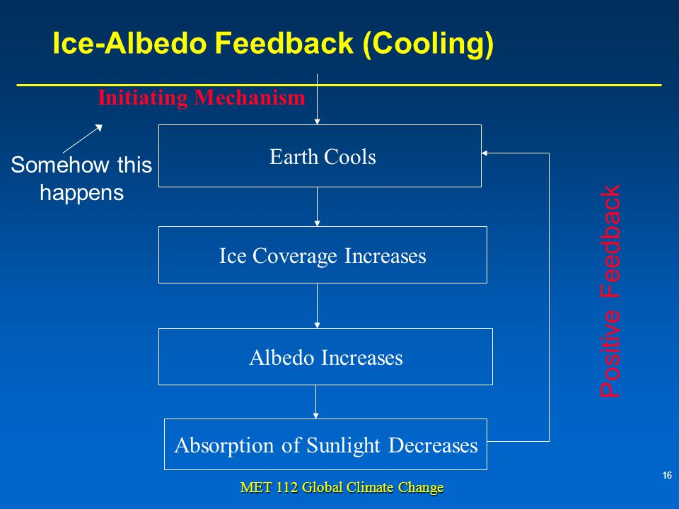 16 MET 112 Global Climate Change Ice-Albedo Feedback (Cooling) Earth Cools Ice Coverage Increases Albedo Increases Absorption of Sunlight Decreases Initiating Mechanism Somehow this happens Positive Feedback