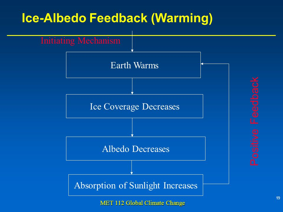 19 MET 112 Global Climate Change Ice-Albedo Feedback (Warming) Earth Warms Ice Coverage Decreases Albedo Decreases Absorption of Sunlight Increases Initiating Mechanism Positive Feedback