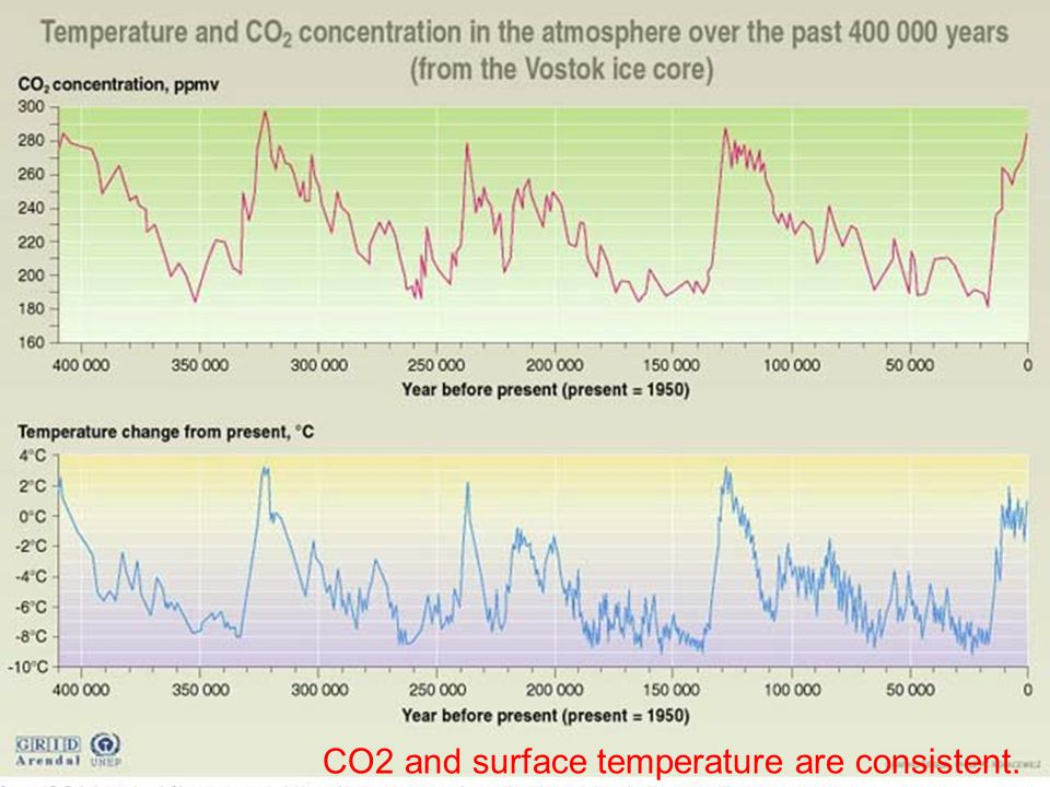 CO2 and surface temperature are consistent.