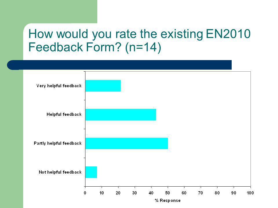 How would you rate the existing EN2010 Feedback Form? (n=14)
