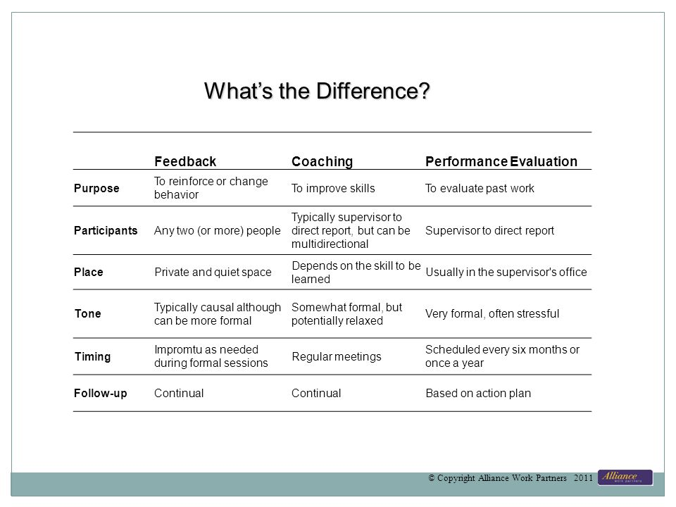 FeedbackCoachingPerformance Evaluation Purpose To reinforce or change behavior To improve skillsTo evaluate past work ParticipantsAny two (or more) people Typically supervisor to direct report, but can be multidirectional Supervisor to direct report PlacePrivate and quiet space Depends on the skill to be learned Usually in the supervisor s office Tone Typically causal although can be more formal Somewhat formal, but potentially relaxed Very formal, often stressful Timing Impromtu as needed during formal sessions Regular meetings Scheduled every six months or once a year Follow-upContinual Based on action plan Whats the Difference