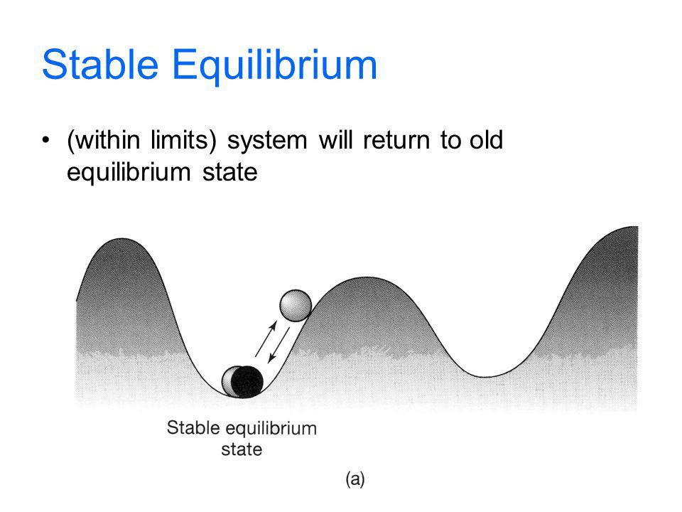 Stable Equilibrium (within limits) system will return to old equilibrium state