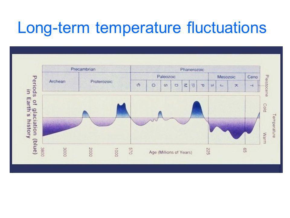 Long-term temperature fluctuations