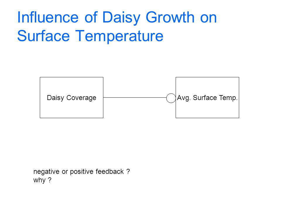 Influence of Daisy Growth on Surface Temperature Daisy CoverageAvg.