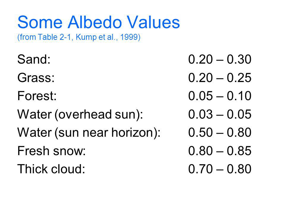 Some Albedo Values (from Table 2-1, Kump et al., 1999) Sand:0.20 – 0.30 Grass:0.20 – 0.25 Forest:0.05 – 0.10 Water (overhead sun): 0.03 – 0.05 Water (sun near horizon):0.50 – 0.80 Fresh snow:0.80 – 0.85 Thick cloud:0.70 – 0.80