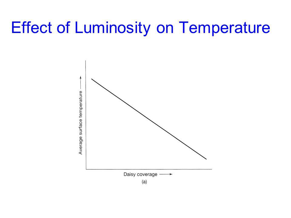 Effect of Luminosity on Temperature