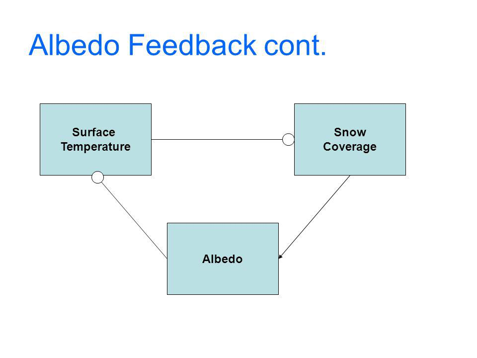 Albedo Feedback cont. Surface Temperature Snow Coverage Albedo