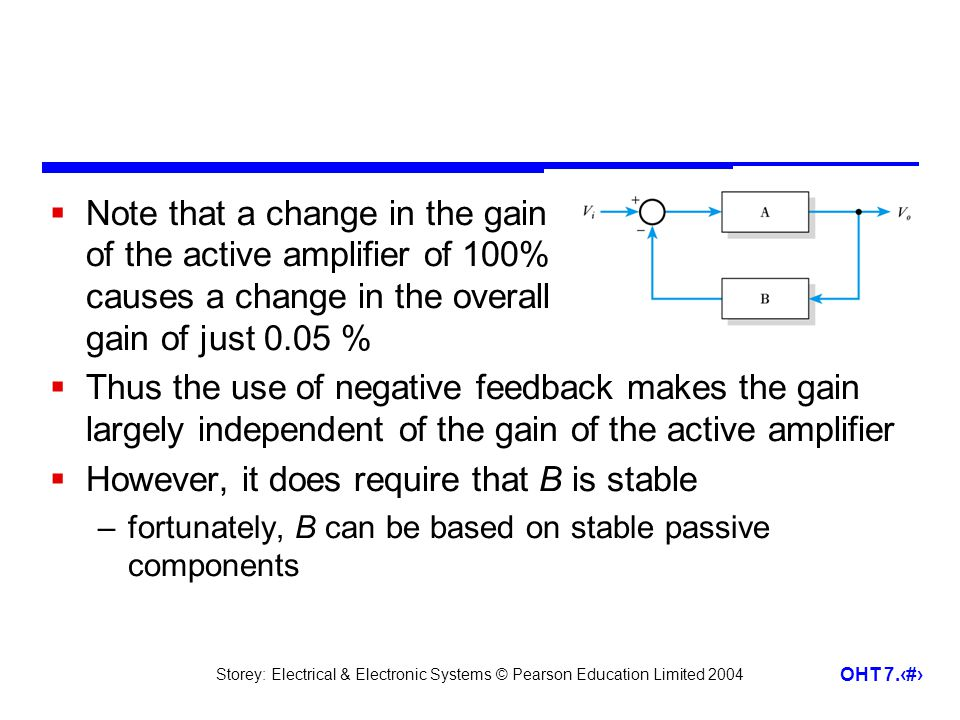 Storey: Electrical & Electronic Systems © Pearson Education Limited 2004 OHT 7.18 Note that a change in the gain of the active amplifier of 100% causes a change in the overall gain of just 0.05 % Thus the use of negative feedback makes the gain largely independent of the gain of the active amplifier However, it does require that B is stable –fortunately, B can be based on stable passive components