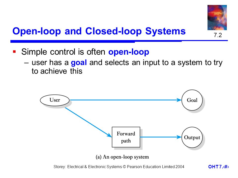 Storey: Electrical & Electronic Systems © Pearson Education Limited 2004 OHT 7.3 Open-loop and Closed-loop Systems Simple control is often open-loop –user has a goal and selects an input to a system to try to achieve this 7.2