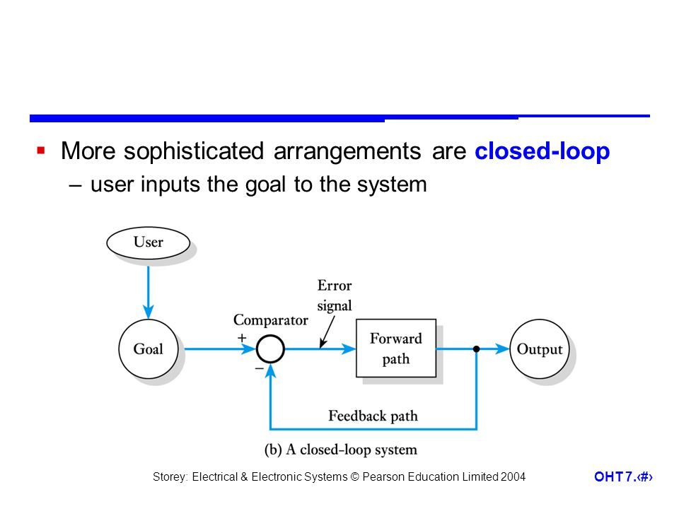 Storey: Electrical & Electronic Systems © Pearson Education Limited 2004 OHT 7.4 More sophisticated arrangements are closed-loop –user inputs the goal