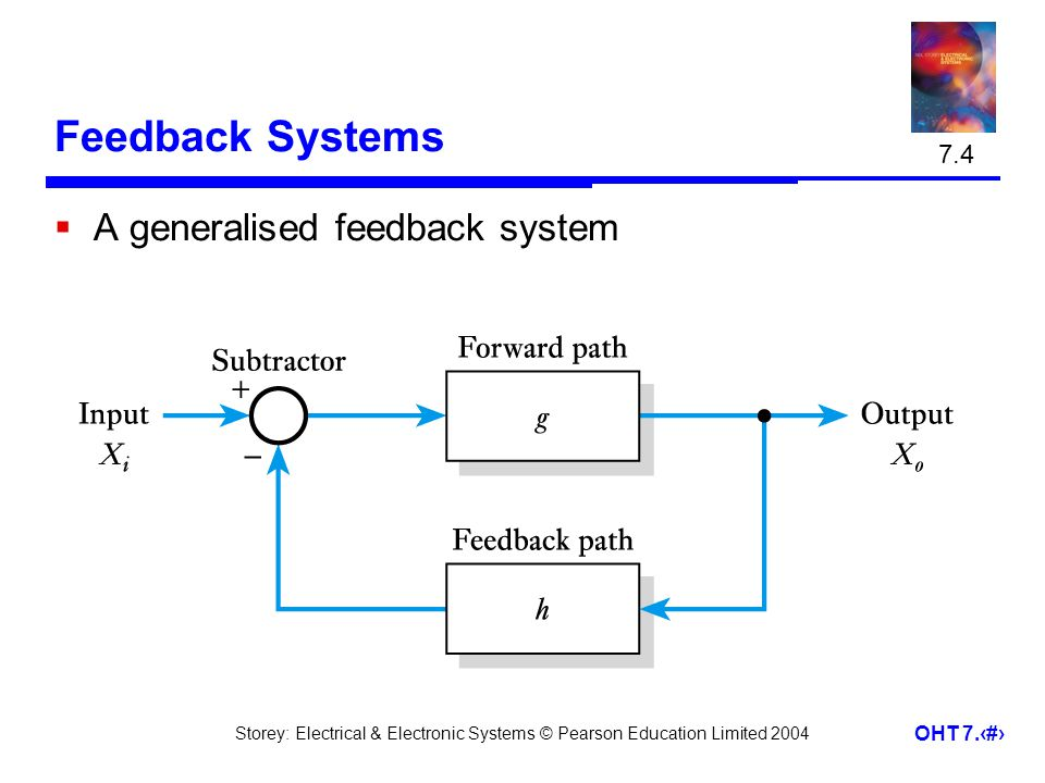 Storey: Electrical & Electronic Systems © Pearson Education Limited 2004 OHT 7.9 Feedback Systems A generalised feedback system 7.4