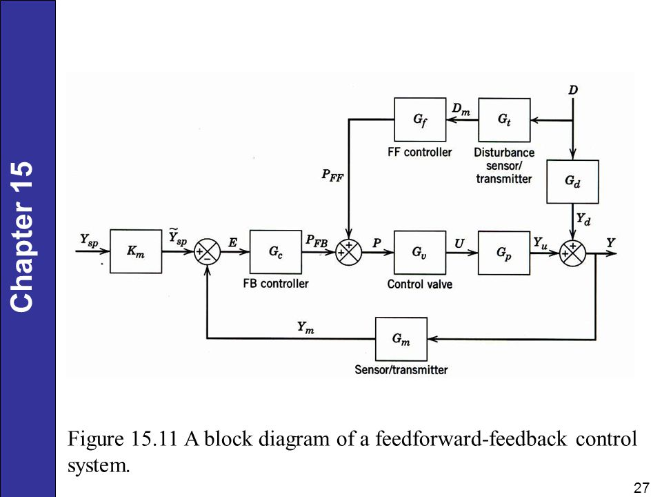 Chapter 15 27 Figure 15.11 A block diagram of a feedforward-feedback control system.