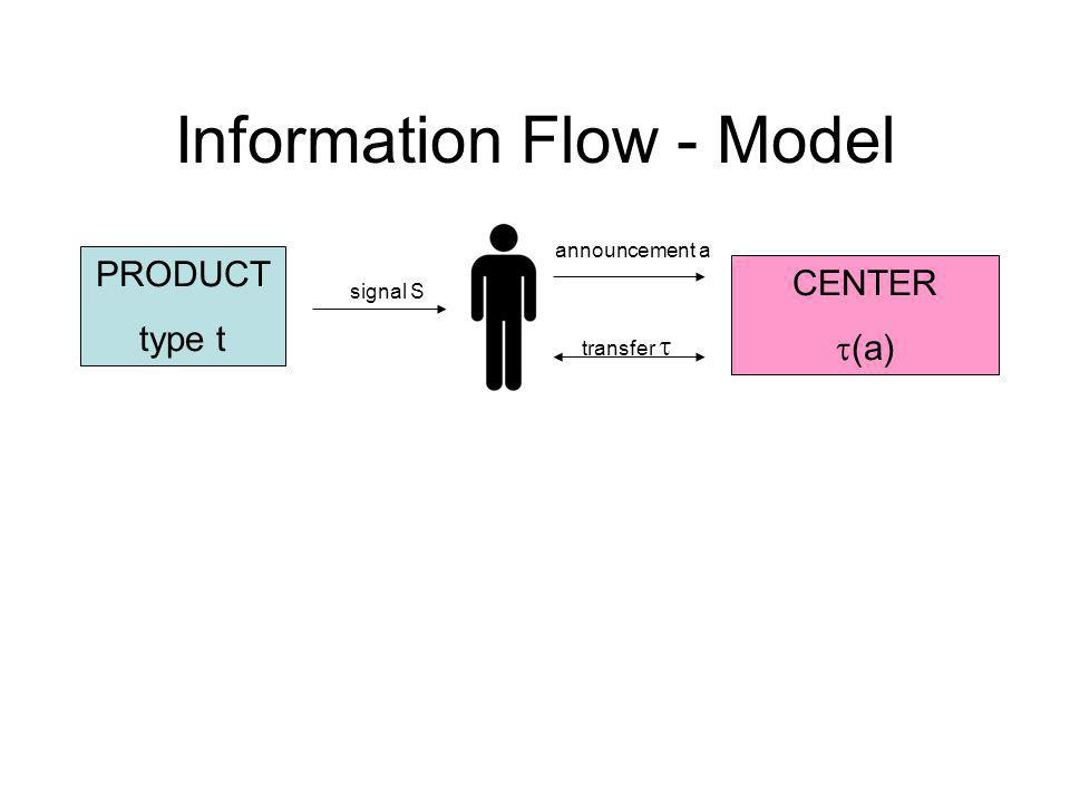 Information Flow - Model PRODUCT type t CENTER (a) signal S announcement a transfer