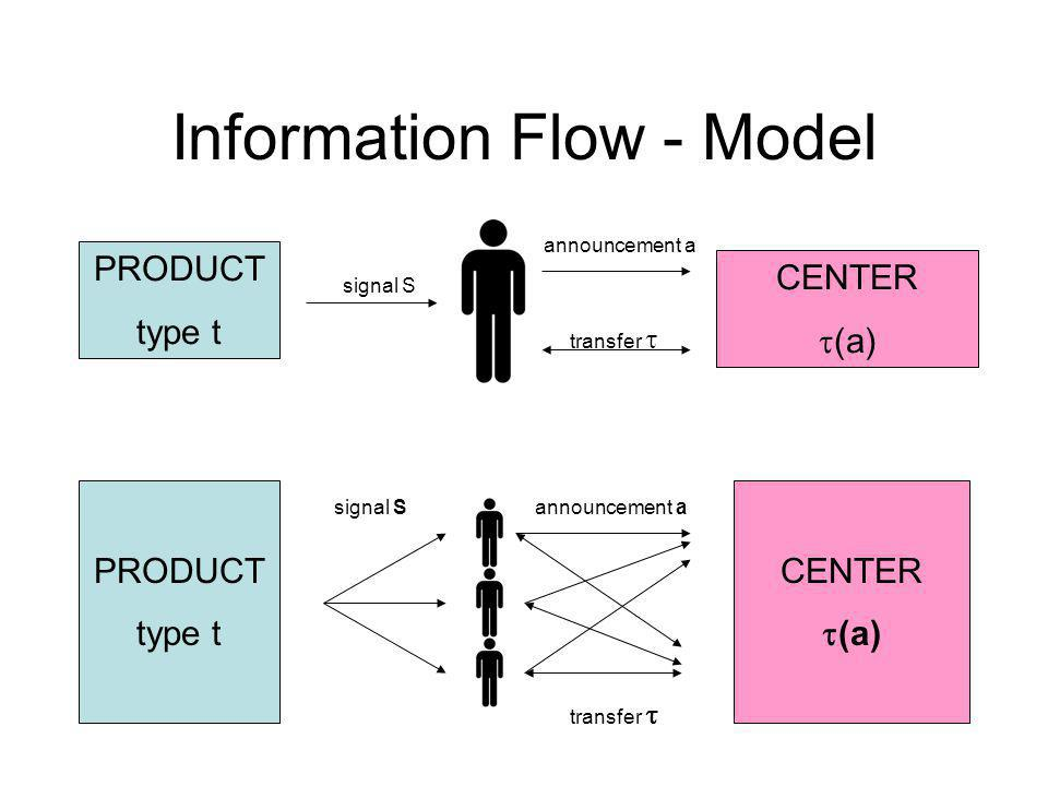 Information Flow - Model PRODUCT type t CENTER (a) signal S transfer PRODUCT type t CENTER (a) signal S transfer announcement a