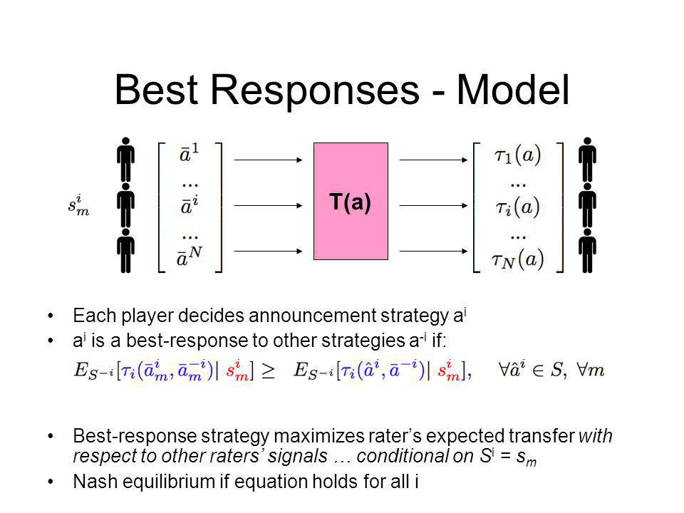 Best Responses - Model Each player decides announcement strategy a i a i is a best-response to other strategies a -i if: Best-response strategy maximizes raters expected transfer with respect to other raters signals … conditional on S i = s m Nash equilibrium if equation holds for all i T(a)