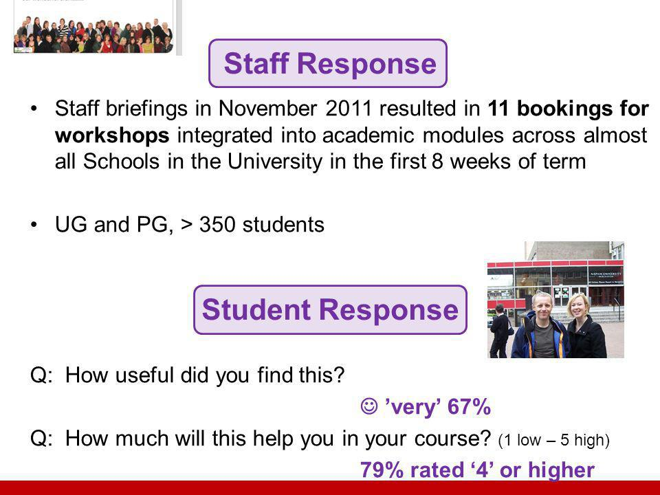 Staff Response Student Response Staff briefings in November 2011 resulted in 11 bookings for workshops integrated into academic modules across almost all Schools in the University in the first 8 weeks of term UG and PG, > 350 students Q: How useful did you find this.