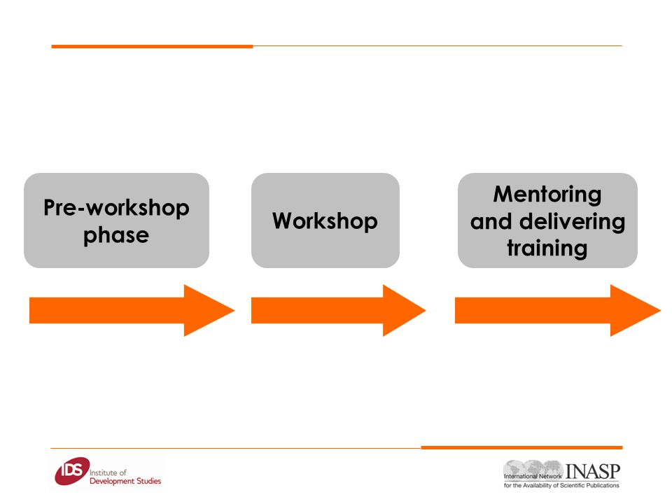 Pre-workshop phase Workshop Mentoring and delivering training