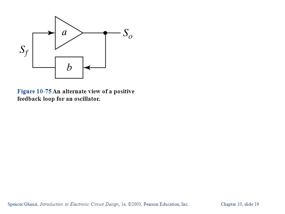 Spencer/Ghausi, Introduction to Electronic Circuit Design, 1e, ©2003, Pearson Education, Inc. Chapter 10, slide 19 Figure 10-75 An alternate view of a