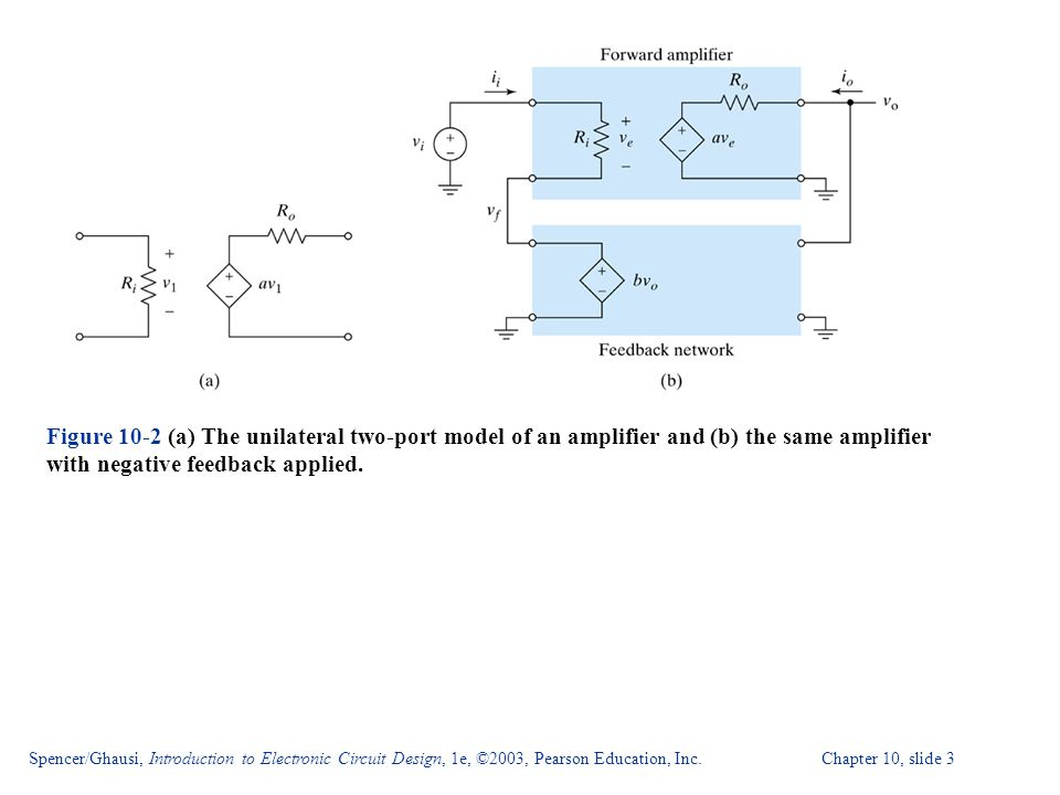 Spencer/Ghausi, Introduction to Electronic Circuit Design, 1e, ©2003, Pearson Education, Inc. Chapter 10, slide 3 Figure 10-2 (a) The unilateral two-p