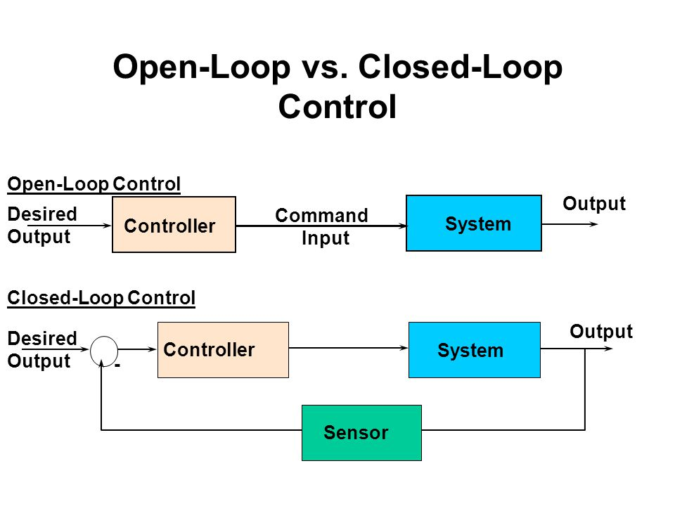 Open-Loop vs. Closed-Loop Control System Output Controller Desired Output Command Input Open-Loop Control Closed-Loop Control - System Controller Outp