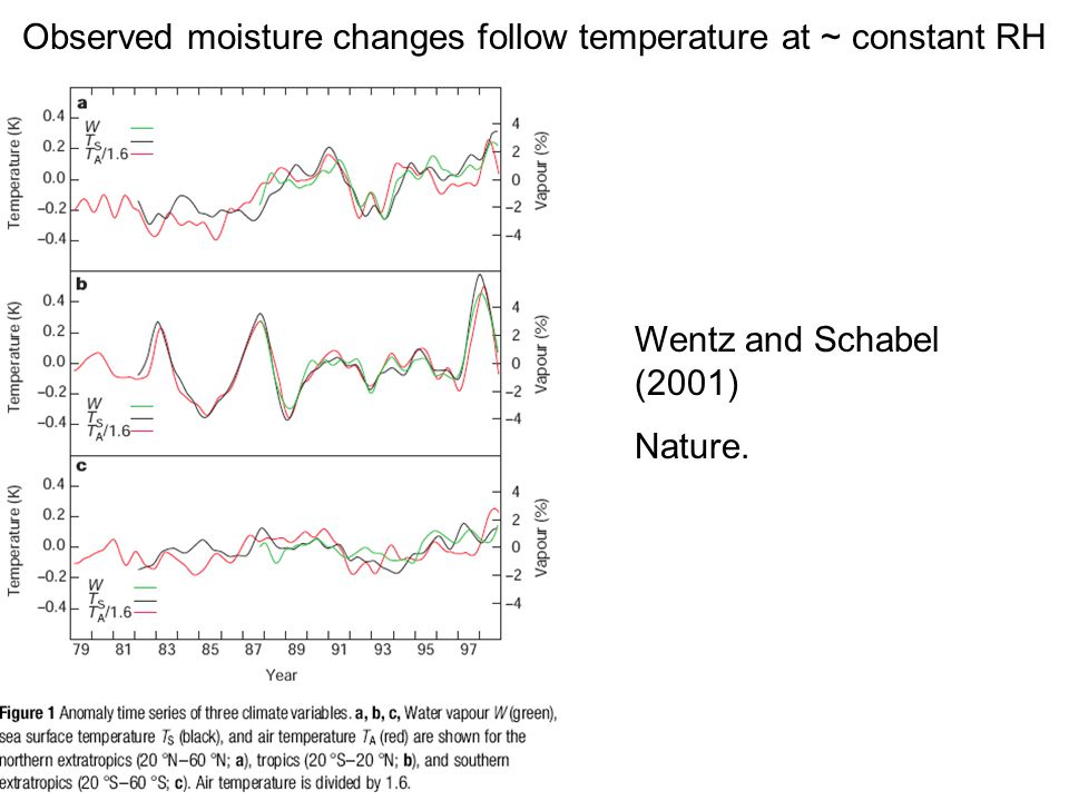 Observed moisture changes follow temperature at ~ constant RH Wentz and Schabel (2001) Nature.