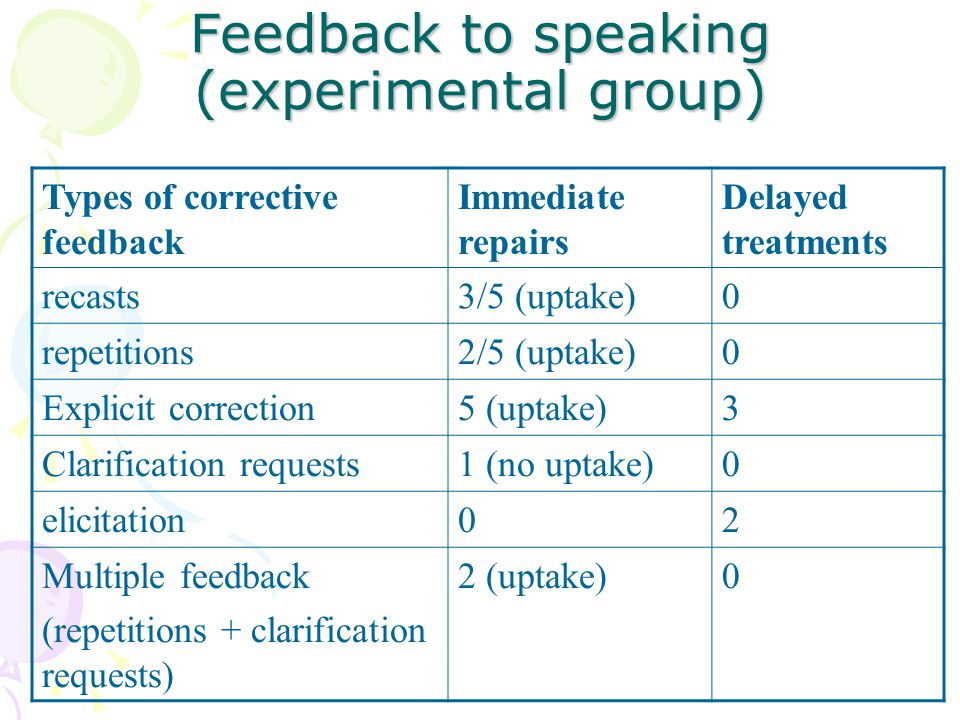 Feedback to speaking (experimental group) Types of corrective feedback Immediate repairs Delayed treatments recasts3/5 (uptake)0 repetitions2/5 (uptak