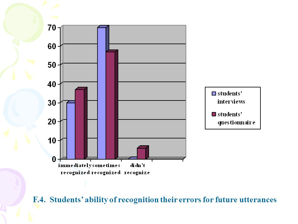 F.4. Students ability of recognition their errors for future utterances