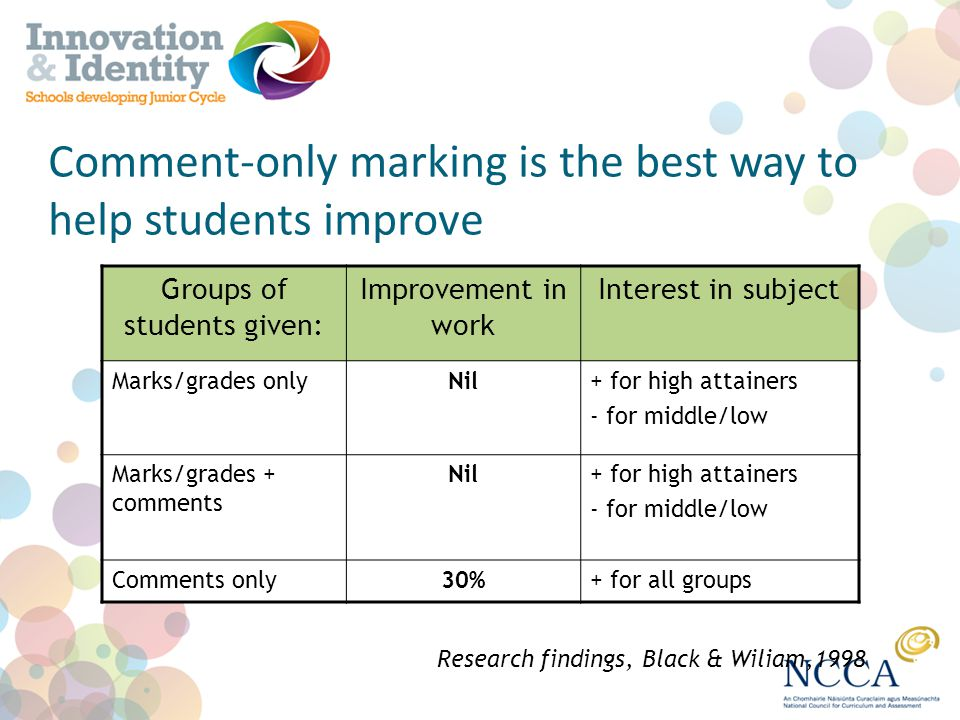 Comment-only marking is the best way to help students improve Groups of students given: Improvement in work Interest in subject Marks/grades onlyNil+