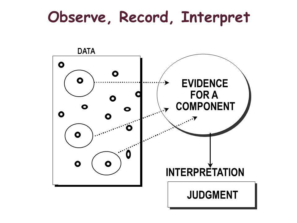 Observe, Record, Interpret INTERPRETATION DATA EVIDENCE FOR A COMPONENT JUDGMENT