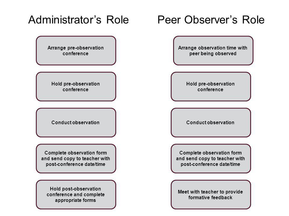 Administrators Role Peer Observers Role Arrange pre-observation conference Hold pre-observation conference Conduct observation Complete observation fo