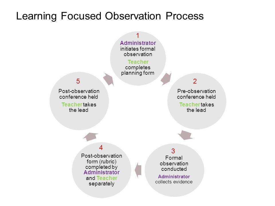 Learning Focused Observation Process Administrator initiates formal observation Teacher completes planning form Pre-observation conference held Teache