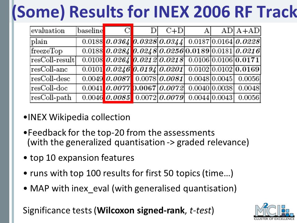 (Some) Results for INEX 2006 RF Track INEX Wikipedia collection Feedback for the top-20 from the assessments (with the generalized quantisation -> graded relevance) top 10 expansion features runs with top 100 results for first 50 topics (time…) MAP with inex_eval (with generalised quantisation) Significance tests (Wilcoxon signed-rank, t-test)