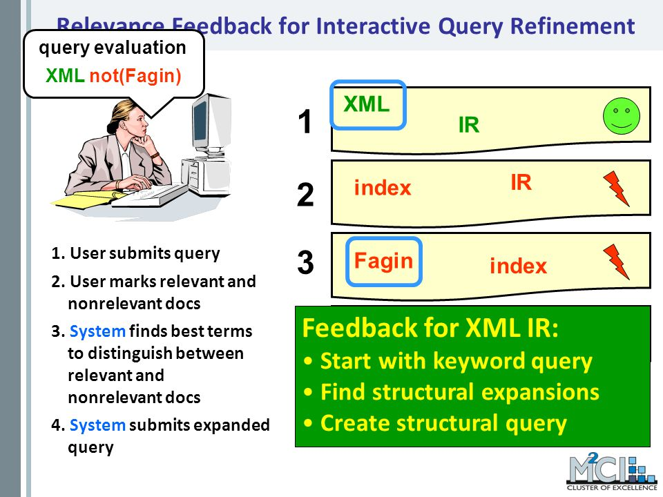 Relevance Feedback for Interactive Query Refinement 1.
