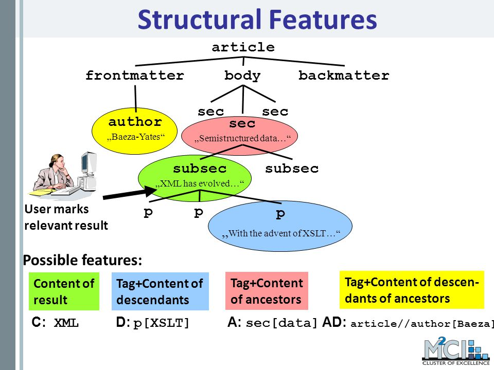 Tag+Content of descendants sec Semistructured data… Structural Features article body sec subsec XML has evolved… frontmatterbackmatter sec subsec pp p With the advent of XSLT… author Baeza-Yates Content of result User marks relevant result Possible features: Tag+Content of ancestors Tag+Content of descen- dants of ancestors C: XML D: p[XSLT] A: sec[data] AD: article//author[Baeza]