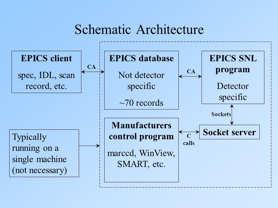 Schematic Architecture EPICS client spec, IDL, scan record, etc. EPICS database Not detector specific ~70 records EPICS SNL program Detector specific