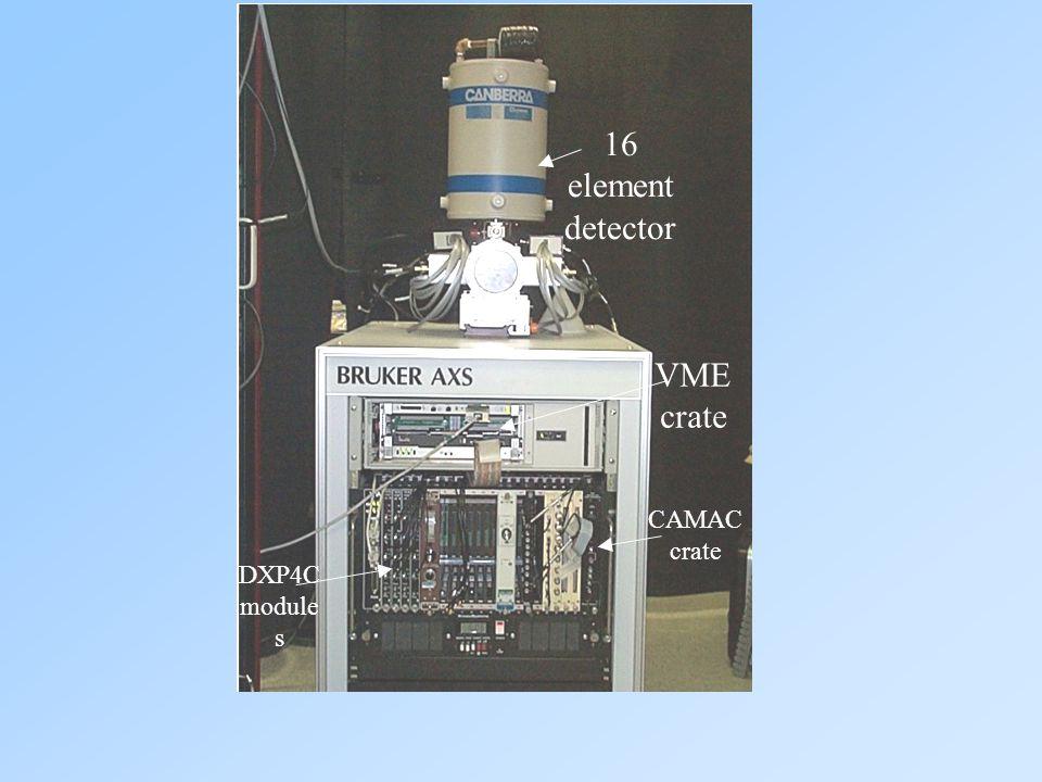 16 element detector VME crate CAMAC crate DXP4C module s