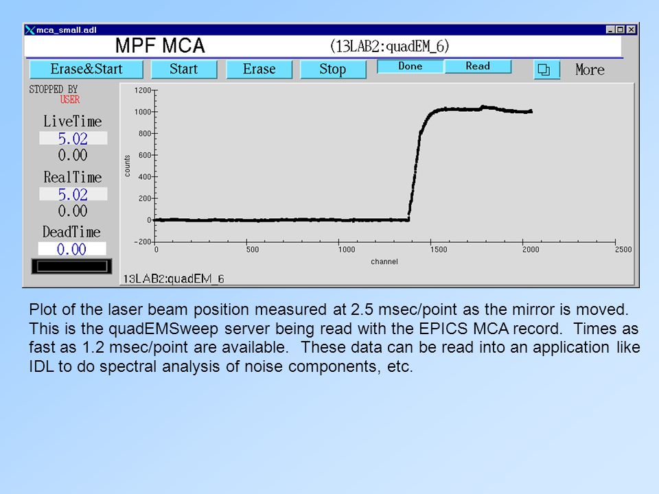 Plot of the laser beam position measured at 2.5 msec/point as the mirror is moved. This is the quadEMSweep server being read with the EPICS MCA record