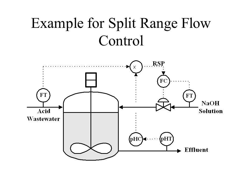 Example for Split Range Flow Control