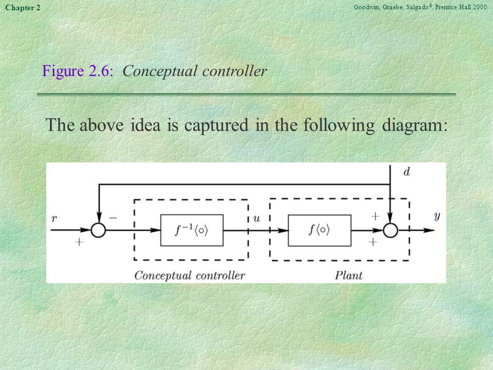 Goodwin, Graebe, Salgado ©, Prentice Hall 2000 Chapter 2 Figure 2.6: Conceptual controller The above idea is captured in the following diagram: